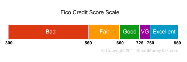 The FICO credit score is on a scale from 300 to 850. The scale is ...