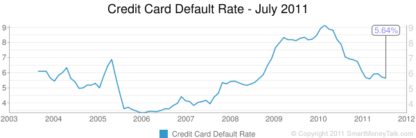 consumer credit default rate july 2011